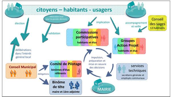 Schéma du fonctionnement collégial et participatif de la commune de Saillans